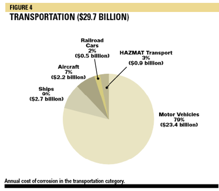 annual cost of corrosion in transportation